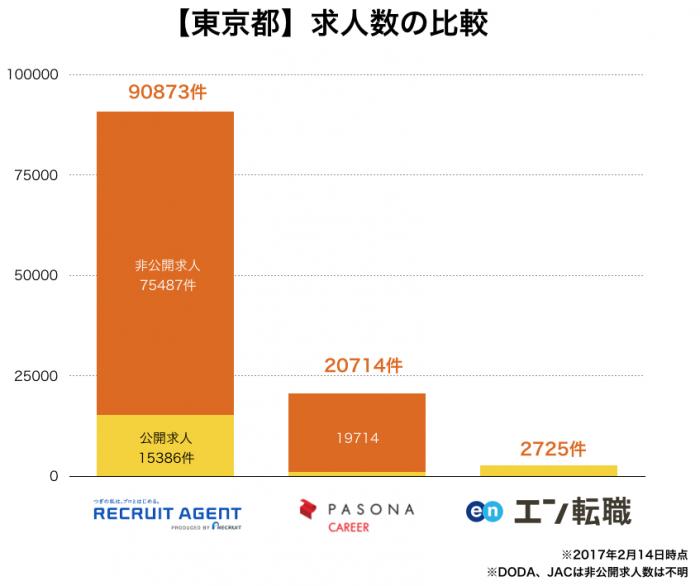 【東京都】求人数の比較