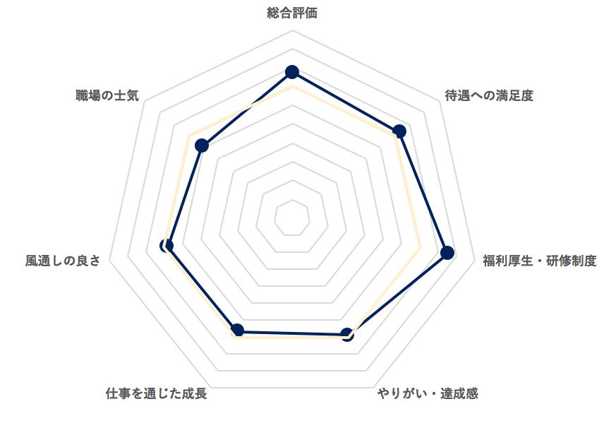 オムロンレーダーチャート(仮)