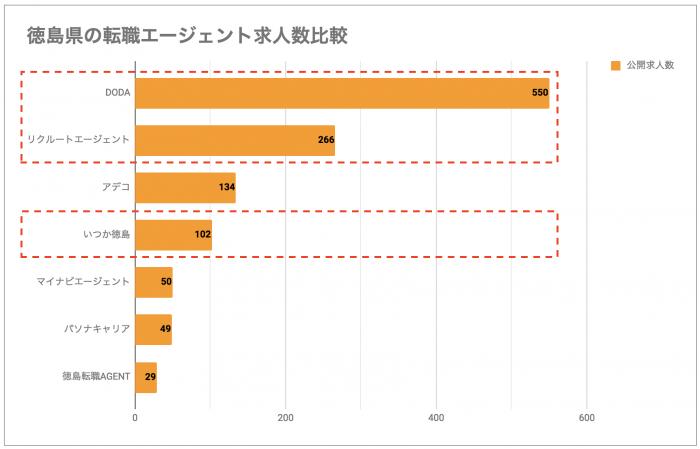 徳島の転職エージェント求人数比較