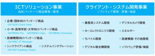 Sky株式会社の事業