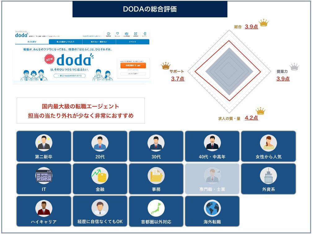 dodaの総合評価