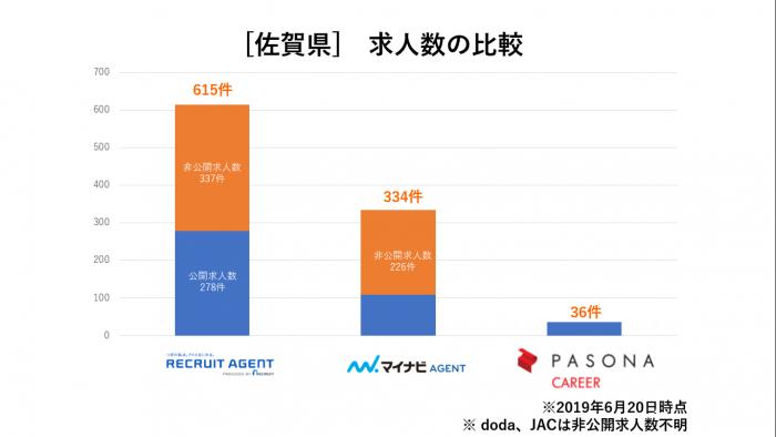 佐賀県求人数比較