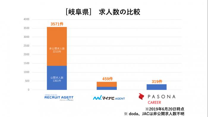 岐阜県求人数比較
