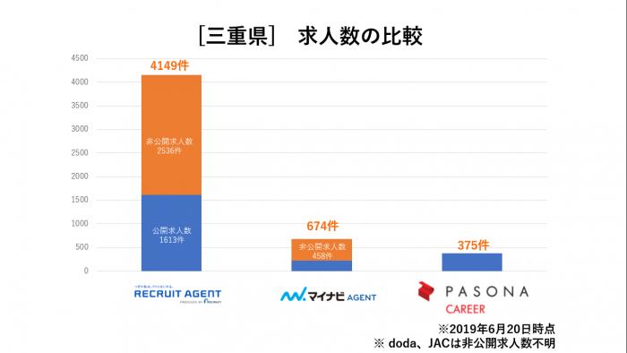 三重県求人数比較