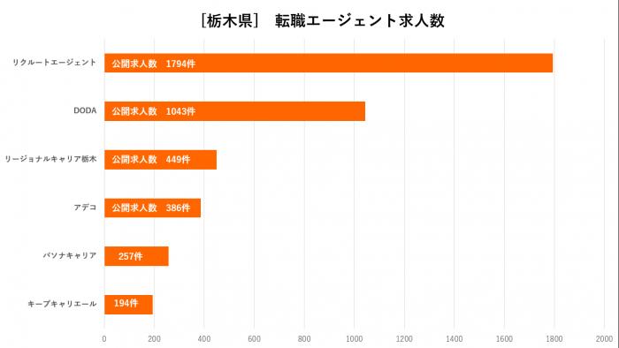 栃木県転職エージェント比較