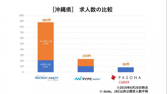 沖縄県求人数比較
