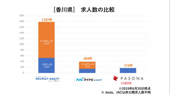 香川県求人数比較