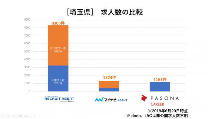 埼玉県求人数比較
