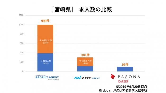 宮崎県求人数比較