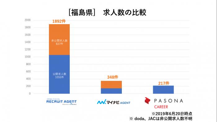 福島県求人数比較